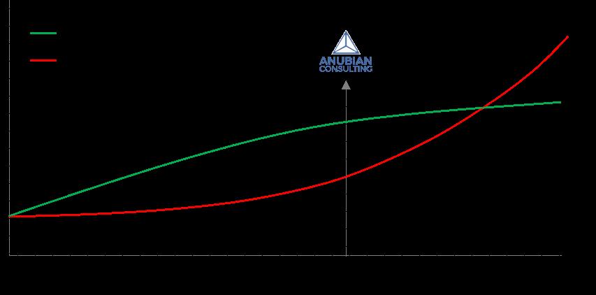 Value Curve